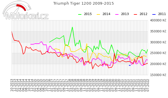 Triumph Tiger Explorer 2009-2015