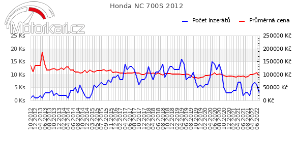Honda NC 700S 2012