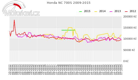 Honda NC 700S 2009-2015