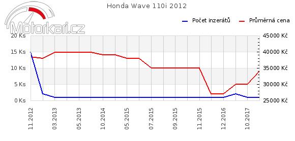 Honda Wave 110i 2012