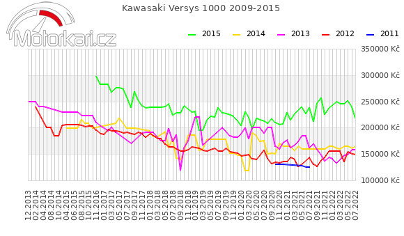 Kawasaki Versys 1000 2009-2015