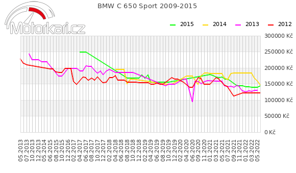 BMW C 650 Sport 2009-2015