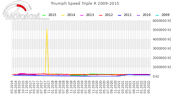 Triumph Speed Triple R 2009-2015