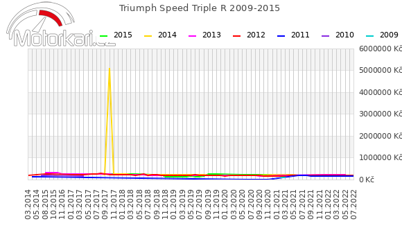 Triumph Speed Triple R 2009-2015