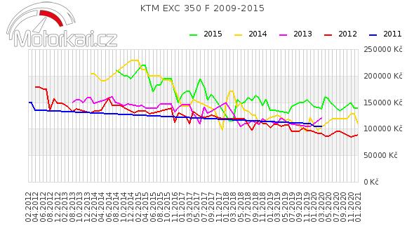 KTM EXC 350 F 2009-2015