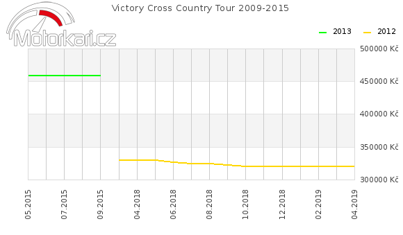 Victory Cross Country Tour 2009-2015