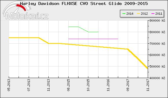 Harley Davidson FLHXSE CVO Street Glide 2009-2015