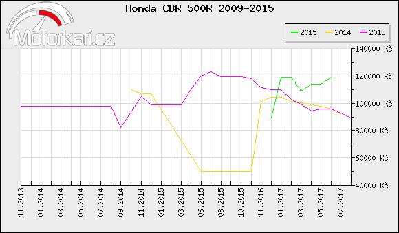 Honda CBR 500R 2009-2015