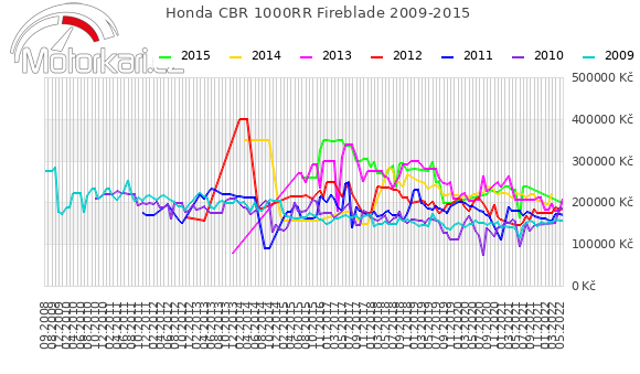Honda CBR 1000RR Fireblade 2009-2015