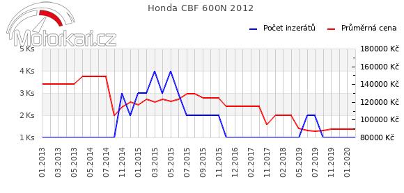 Honda CBF 600N 2012