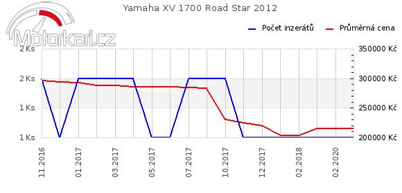 Yamaha XV 1700 Road Star 2012