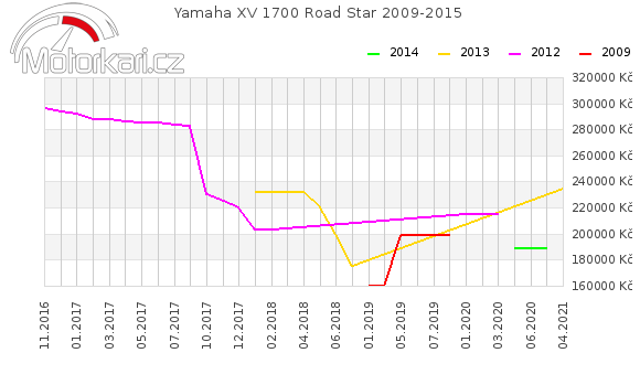 Yamaha XV 1700 Road Star 2009-2015