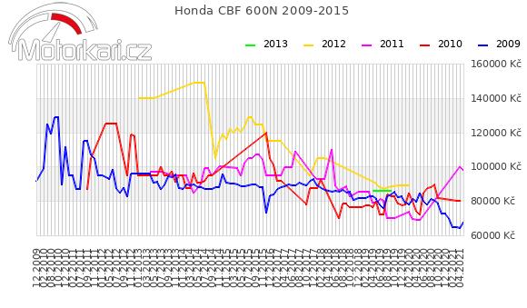 Honda CBF 600N 2009-2015