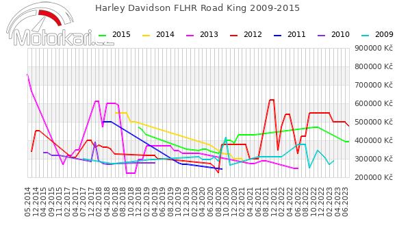 Harley Davidson FLHR Road King 2009-2015