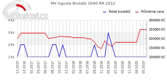 MV Agusta Brutale 1090 RR 2012