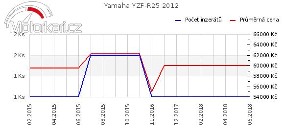 Yamaha YZF-R25 2012