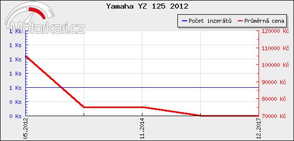 Yamaha YZ 125 2012