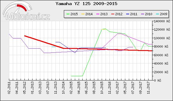 Yamaha YZ 125 2009-2015