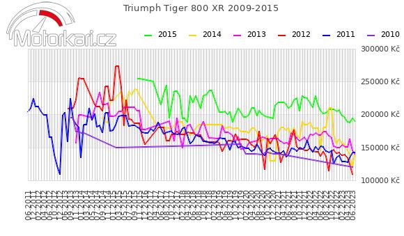 Triumph Tiger 800 XR 2009-2015