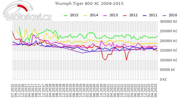 Triumph Tiger 800 XC 2009-2015