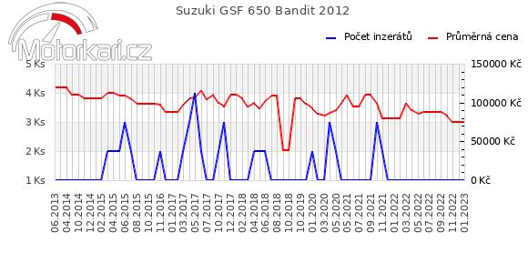 Suzuki GSF 650 Bandit 2012