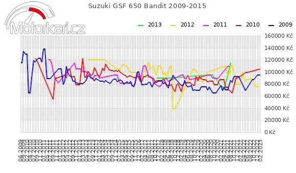 Suzuki GSF 650 Bandit 2009-2015