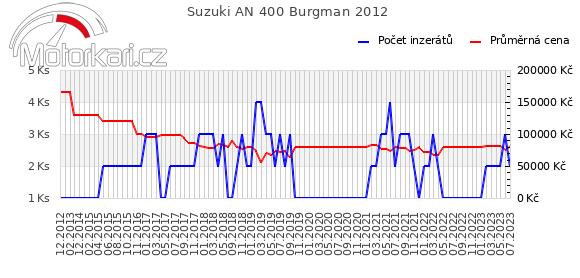 Suzuki AN 400 Burgman 2012