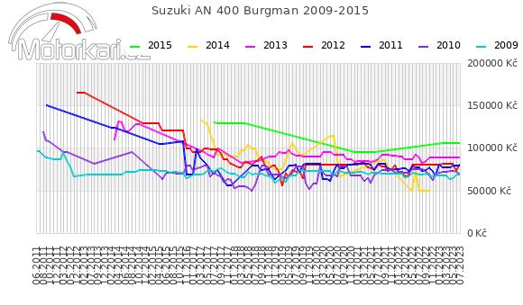 Suzuki AN 400 Burgman 2009-2015