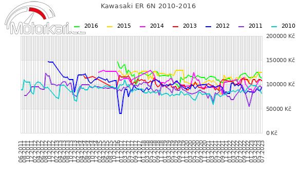 Kawasaki ER 6N 2010-2016