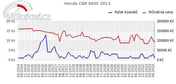 Honda CBR 600F 2013