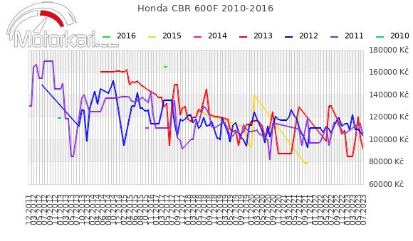 Honda CBR 600F 2010-2016