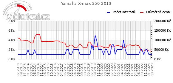 Yamaha X-max 250 2013