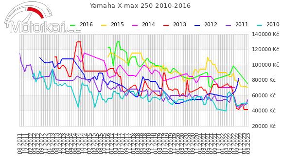 Yamaha X-max 250 2010-2016