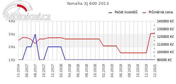 Yamaha XJ 600 2013