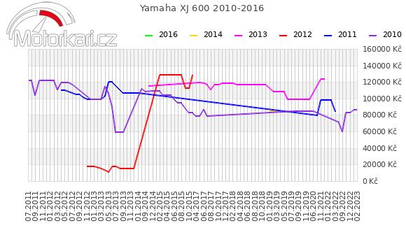 Yamaha XJ 600 2010-2016