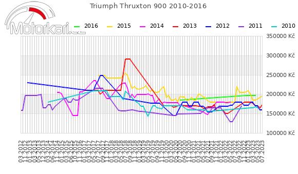 Triumph Thruxton 900 2010-2016