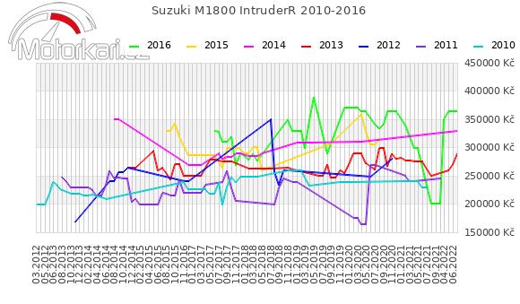 Suzuki M1800 IntruderR 2010-2016