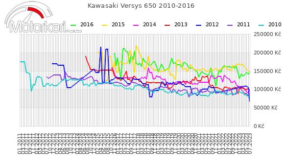 Kawasaki Versys 650 2010-2016