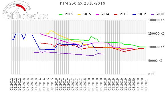 KTM 250 SX 2010-2016