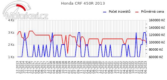Honda CRF 450R 2013