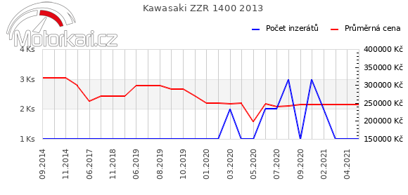 Kawasaki ZZR 1400 2013