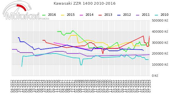 Kawasaki ZZR 1400 2010-2016