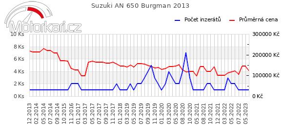 Suzuki AN 650 Burgman 2013