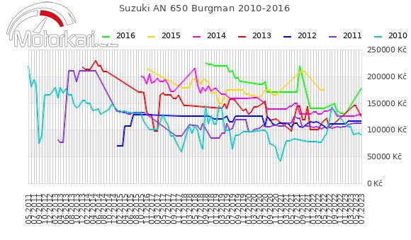 Suzuki AN 650 Burgman 2010-2016