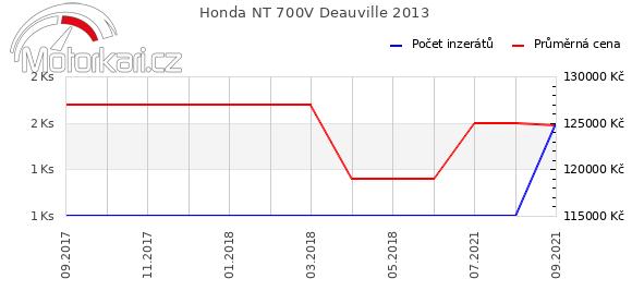 Honda NT 700V Deauville 2013