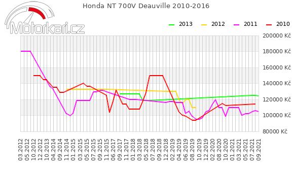 Honda NT 700V Deauville 2010-2016