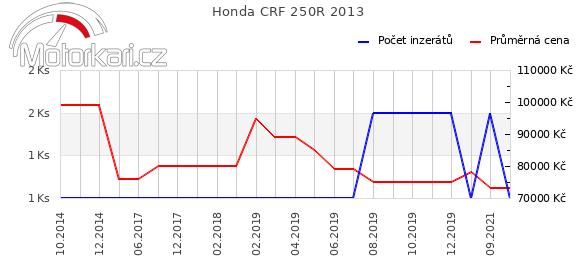 Honda CRF 250R 2013