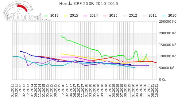 Honda CRF 250R 2010-2016