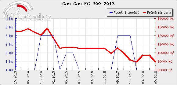 Gas Gas EC 300 2013