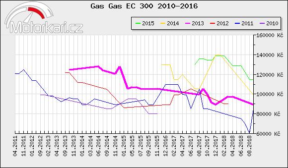 Gas Gas EC 300 2010-2016